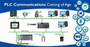Plc Communications