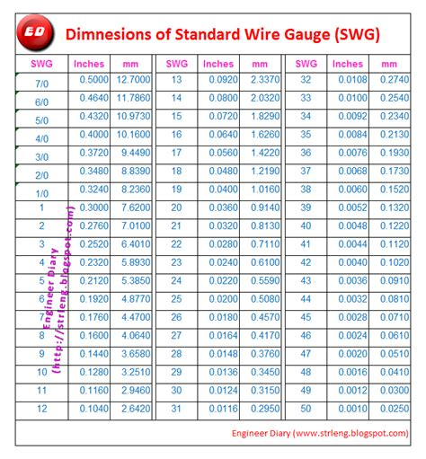 Contemporary american wire gauge table pdf adornment simple wiring american wire gauge table pdf greentooth Images