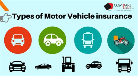 Types Of Motor Insurance In India