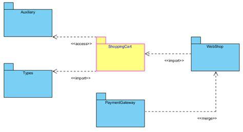 create package diagram  open api visual paradigm