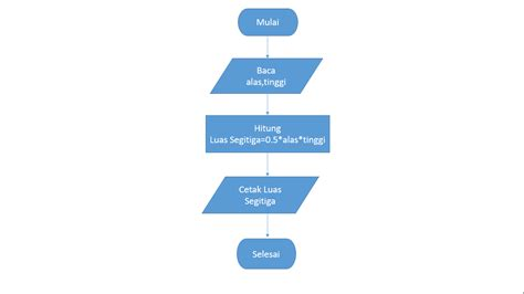 Pseudo Code,dan Flowchart Menghitung Luas Segitiga D3 Line Graph Slider For Categorical Data Coordinates On A Number Linear Create In Sas Plotting Example Drawing Excel Simple Css