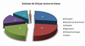 émissions De Co2 En France : une civilisation au top ~ Medecine-chirurgie-esthetiques.com Avis de Voitures