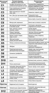 Остеохондроз шейного и грудного отдела симптомы лечение в домашних