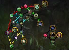 restoration druid healing artifact talents traits and