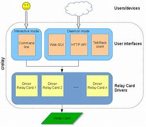 Openwrt Project  Crelay