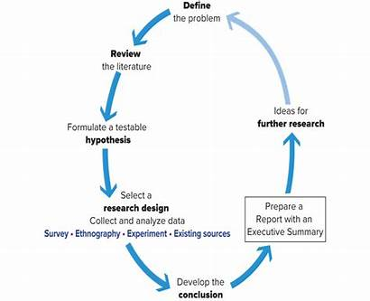 Sociology Research Quizlet Diagram Sociological Module Chapter