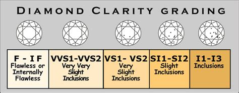 clarity and color chart price of calculator color clarity carat