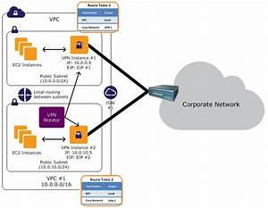 Connecting Cisco Asa To Vpc Ec2 Instance  Ipsec
