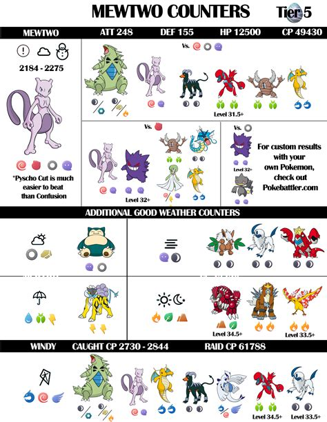 Best Mewtwo Counters Infographic Pokebattler