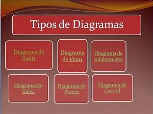 Administracion Y Gerencia Aplicada  Tipos De Diagramas