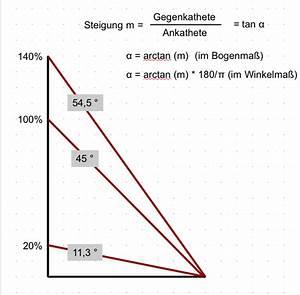 1 Prozent Regelung Berechnen : datei steigung in prozent und wikipedia ~ Themetempest.com Abrechnung