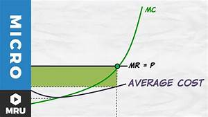 4 Profit Maximization In The Cost Curve Diagram