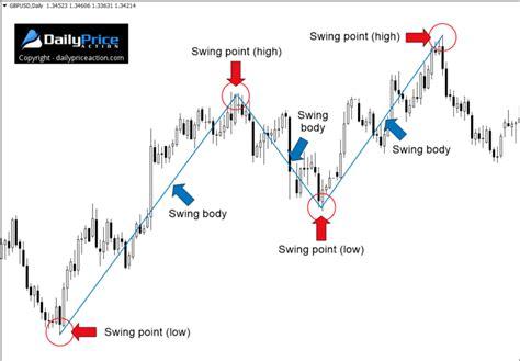 Forex Swing Trading by Forex Swing Trading The Ultimate Guide Pdf Sheet