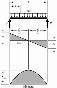 Shear Force  U0026 Bending Moment Diagram For Uniformly Distributed Load On Simply Supported Beam