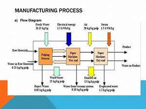 Paper Mill Factory Final Project