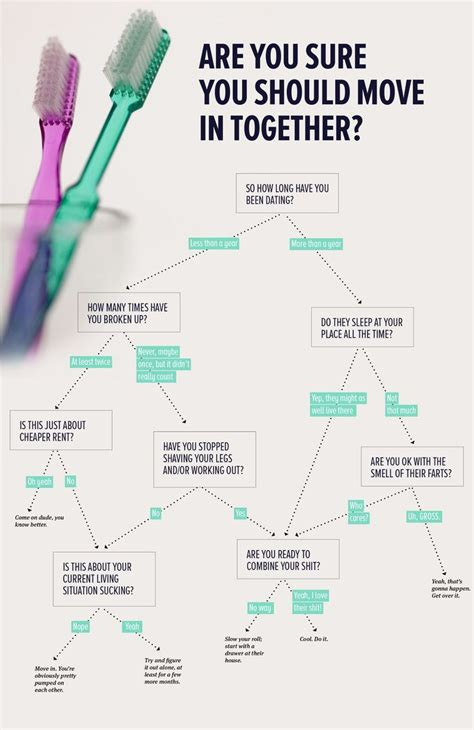 Moving In Together Meme - moving in together quotes quotesgram