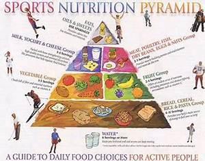 Sports Nutrition Pyramid