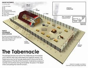 12 Diagram Of Tabernacle