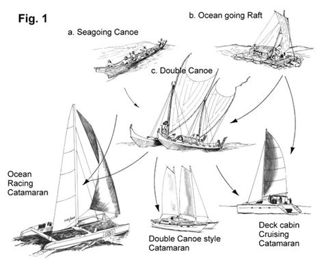 Catamaran Technical Drawing by Freeboard And Windage James Wharram Designs