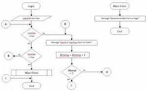 Codes Chart  Login System With Attempt Flowchart