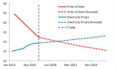net metering  solar pv   choice