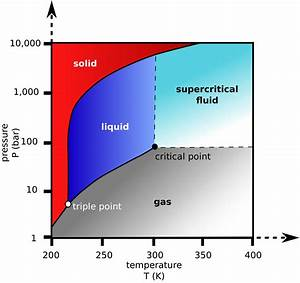 physical chemistry - Out of the various states of matter ...