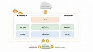 Aws Case Study  The Gpt Group