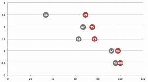 Easy Dot Plots In Excel