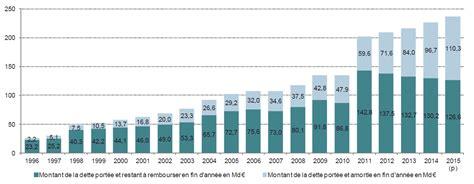 montant de la dette de la projet de loi de financement de la s 233 curit 233 sociale de financement de la s 233 curit 233 sociale pour 2016
