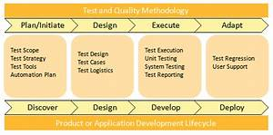 Pin On Test Planning And Methodology