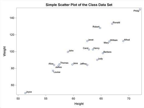 statistical graphics  ods  sgrender procedure