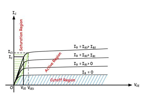 Transistor Switch Bipolar Junction