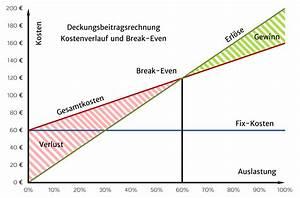 Breakeven Berechnen : die definition der deckungsbeitragsrechnung controlling ~ Themetempest.com Abrechnung