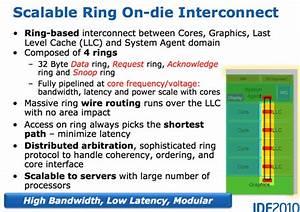 The Ring Bus & System Agent - Intel's Sandy Bridge ...