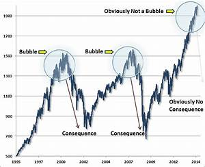 10 Raisons pour... Stock Market Bubble Quotes