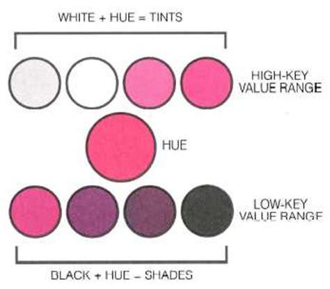 high key  ranges   hue