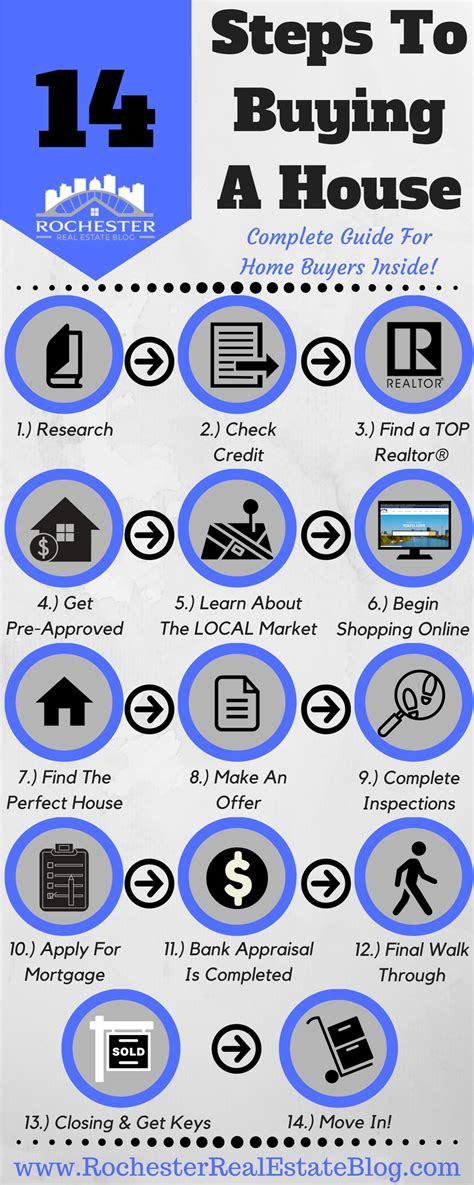 14 Steps To Buying A House  A Complete Guide For Home Buyers