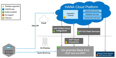 hana cloud sap cloud operations supported use cases technical