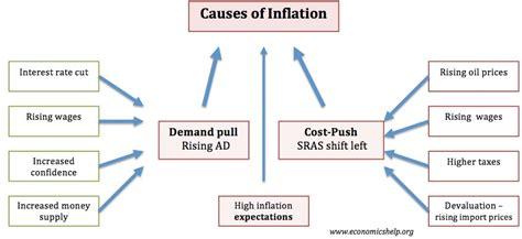Economic essays on inflation - Economics Help