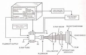 Schematic Diagram X Ray Machine