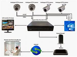 Trinidad Cctv Made Easy  Different Types Of Home