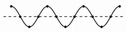 Wave Waves Physics Transverse Longitudinal Motion Science