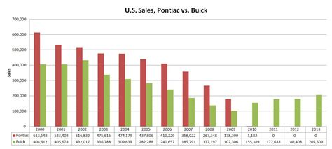 Boat Anchor Brands by Buick Resurgent Division Or Boat Anchor Brand