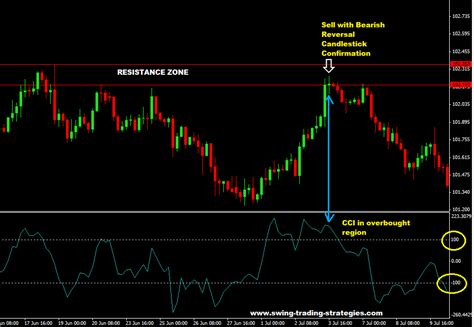 forex commodity trading commodity channel index forex trading youtube decoqiw