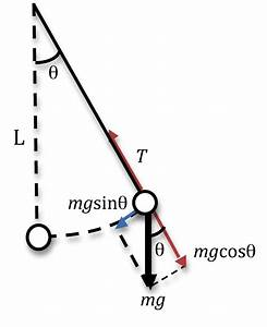 28 Free Body Diagram Of Pendulum
