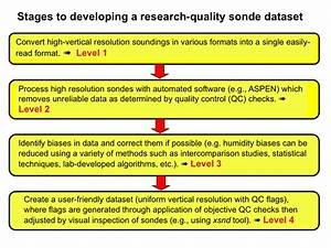 developing high quality field program sounding datasets With quality control procedure template
