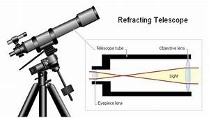 Refracting Telescope Clipart