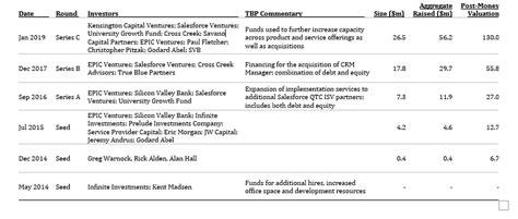 tbp spotlight infosys acquires simplus    deal