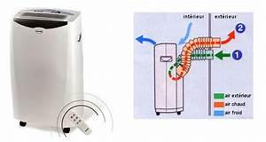 Climatiseur D Air Mobile : installation climatisation gainable comment entretenir un ~ Edinachiropracticcenter.com Idées de Décoration