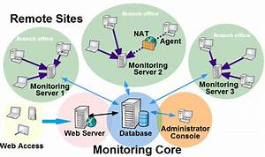 Distributed Network Monitoring In 10